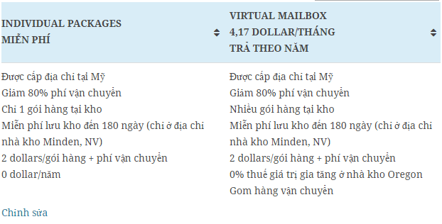 Vận chuyển hàng từ Mỹ về Việt Nam: sử dụng dịch vụ của Shipito